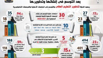 صورة الجامعات المصرية تواصل التميز ضمن أبرز التصنيفات العالمية